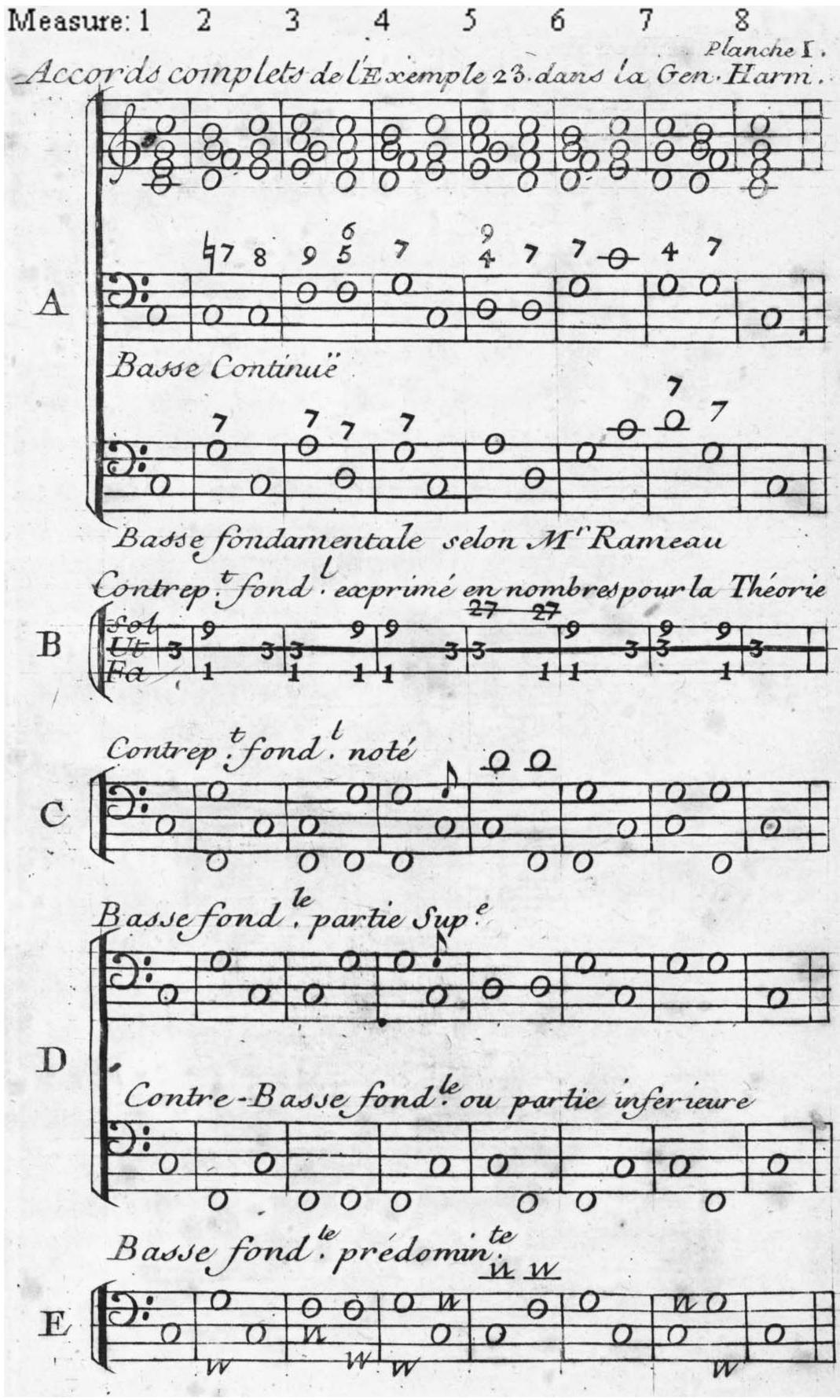 The Harmonic Theories of Jean Adam Serre   Intégral