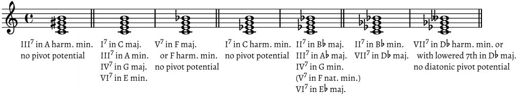 When and How are Modulations Diatonic? – Intégral