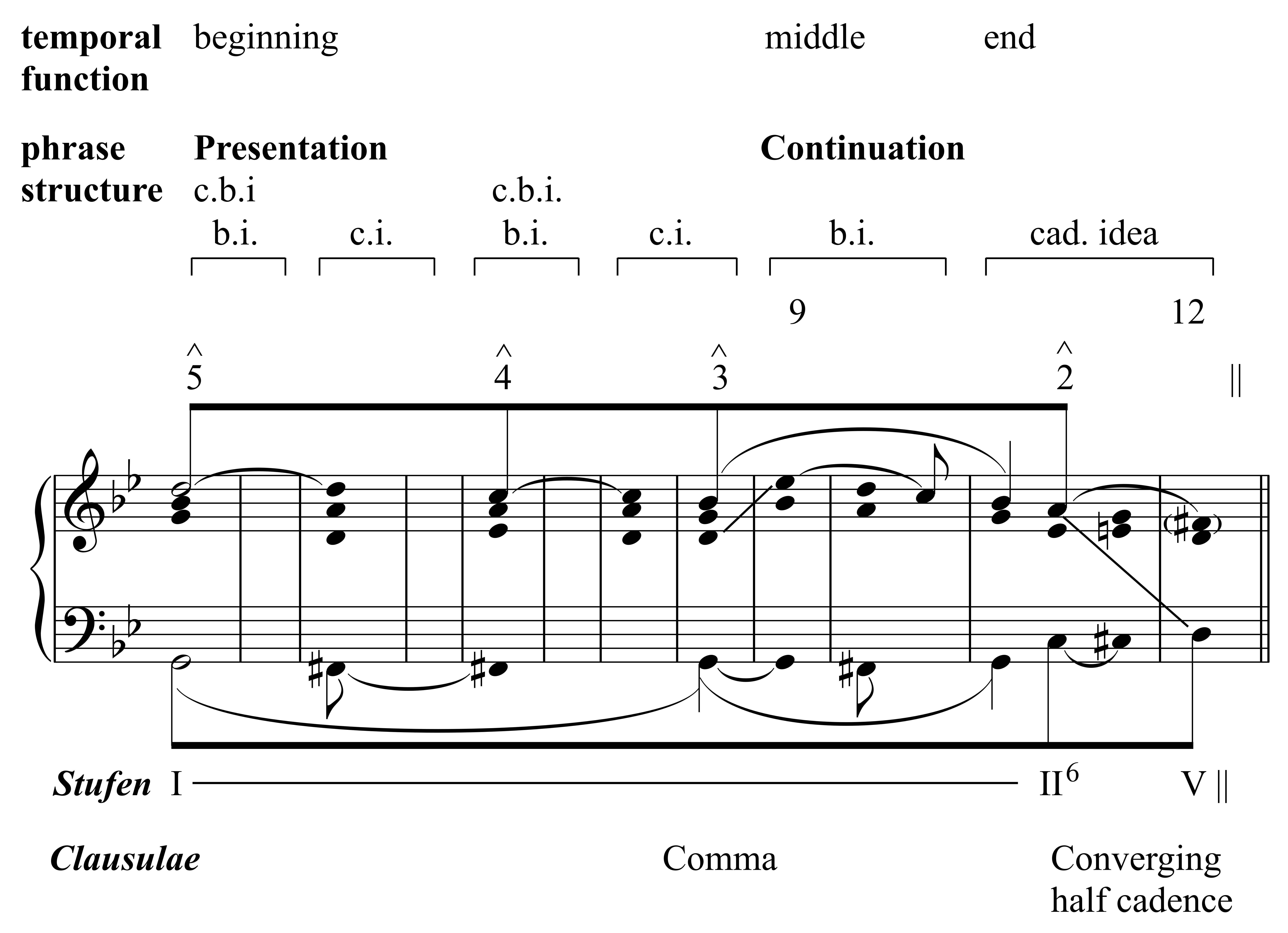 Suurpää, Example 5
